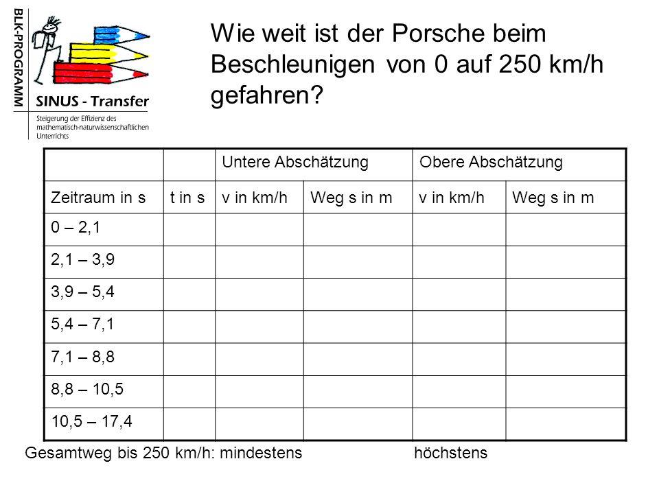 Wie weit ist der Porsche beim Beschleunigen von 0 auf 250 km/h gefahren.