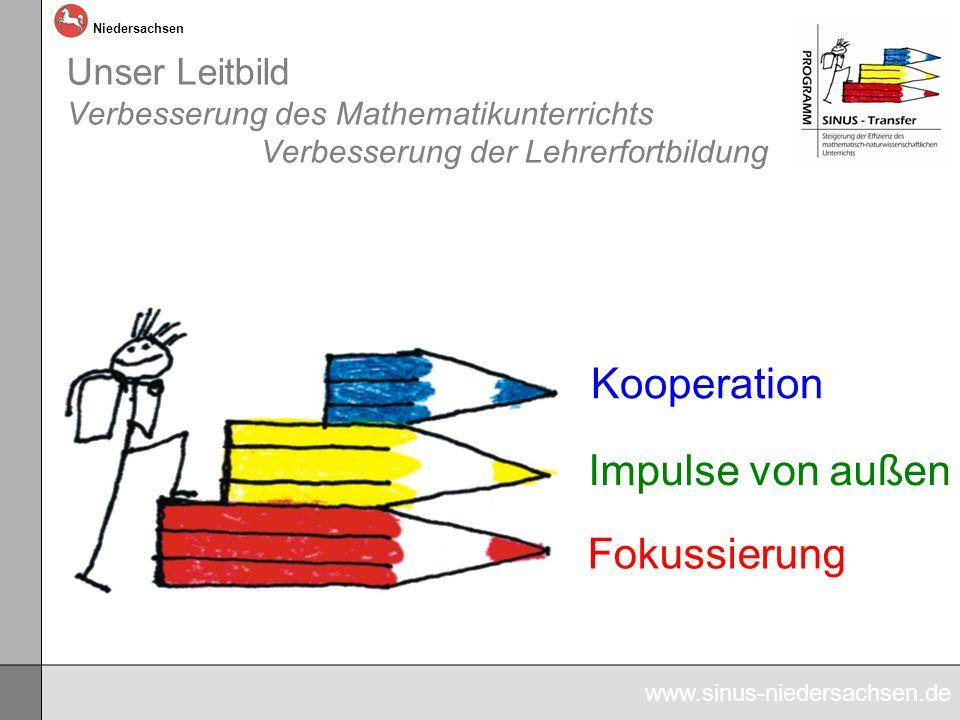 www.sinus-niedersachsen.de Niedersachsen Unser Leitbild Verbesserung des Mathematikunterrichts Verbesserung der Lehrerfortbildung Kooperation Impulse von außen Fokussierung