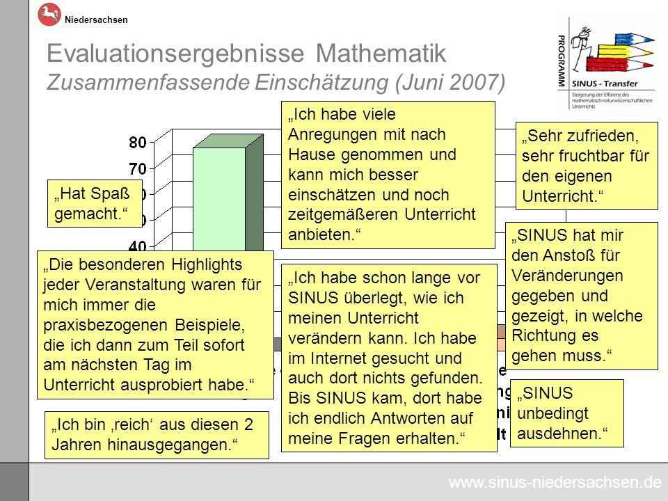 www.sinus-niedersachsen.de Niedersachsen Evaluationsergebnisse Mathematik Zusammenfassende Einschätzung (Juni 2007) Ich habe schon lange vor SINUS überlegt, wie ich meinen Unterricht verändern kann.