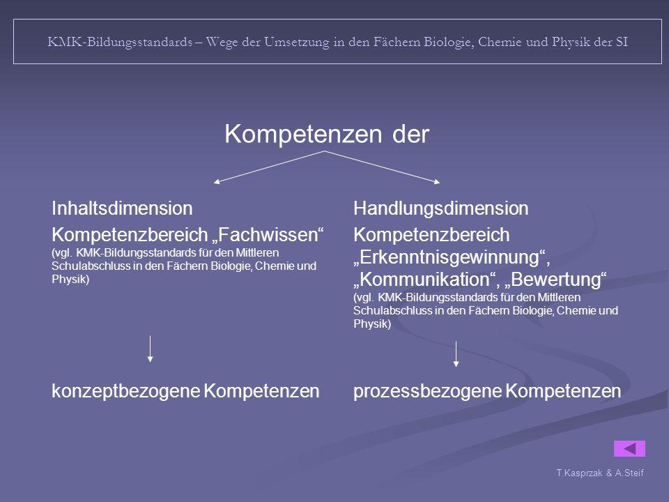 T.Kasprzak & A.Steif KMK-Bildungsstandards – Wege der Umsetzung in den Fächern Biologie, Chemie und Physik der SI Kompetenzen der Inhaltsdimension Kompetenzbereich Fachwissen (vgl.