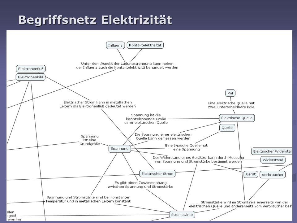 georg.trendel@uni-due.de Vernetztes Wissen und kumulatives Lernen Wissen ist keine lineare Struktur, sondern integriert sich in ein Netz von Begriffen