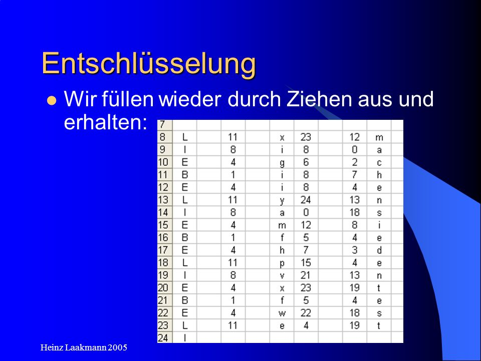 Heinz Laakmann 2005 Entschlüsselung Wir füllen wieder durch Ziehen aus und erhalten: