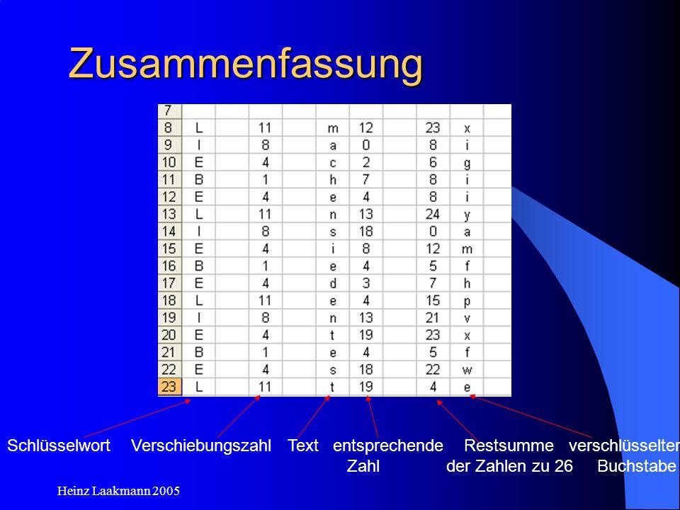 Heinz Laakmann 2005 Zusammenfassung Schlüsselwort Verschiebungszahl Text entsprechende Restsumme verschlüsselter Zahl der Zahlen zu 26 Buchstabe
