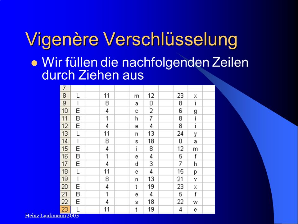 Heinz Laakmann 2005 Didaktik /Methodik Die Entschlüsselung einer Vigenère- Codierung ist erheblich schwieriger und in der Klassenstufe 6 nicht zu lösen.