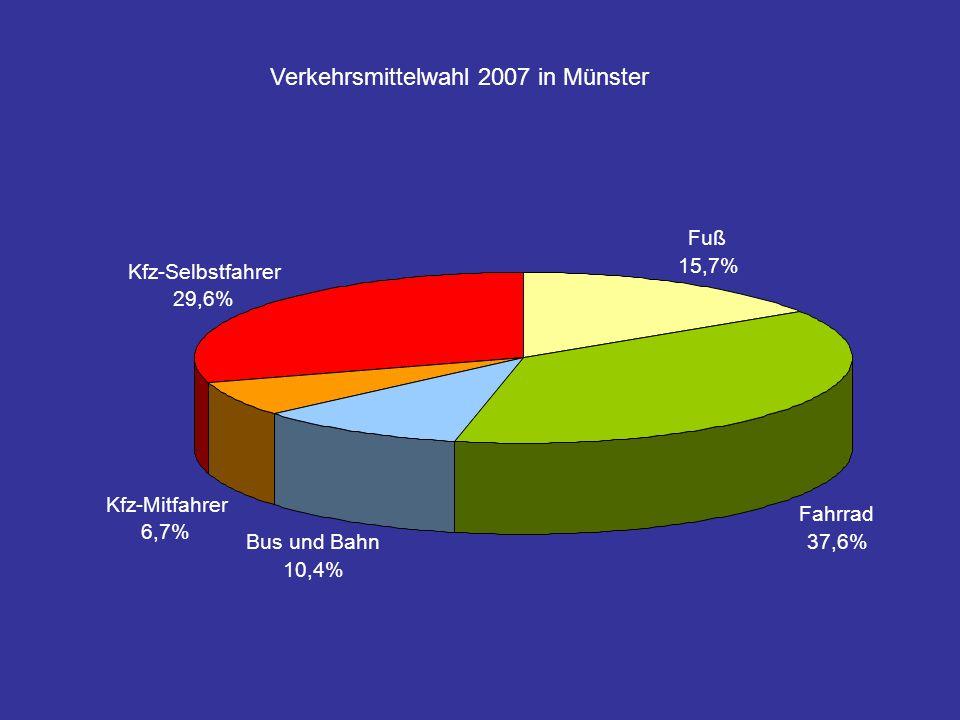 Fuß 15,7% Kfz-Mitfahrer 6,7% Bus und Bahn 10,4% Kfz-Selbstfahrer 29,6% Fahrrad 37,6% Verkehrsmittelwahl 2007 in Münster
