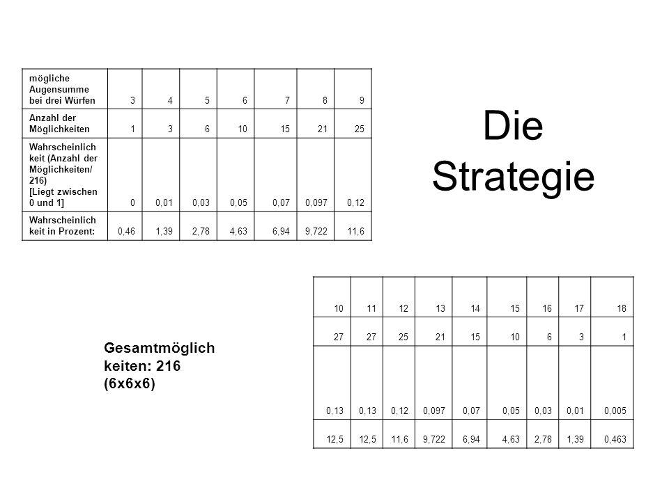 mögliche Augensumme bei drei Würfen3456789 Anzahl der Möglichkeiten13610152125 Wahrscheinlich keit (Anzahl der Möglichkeiten/ 216) [Liegt zwischen 0 u