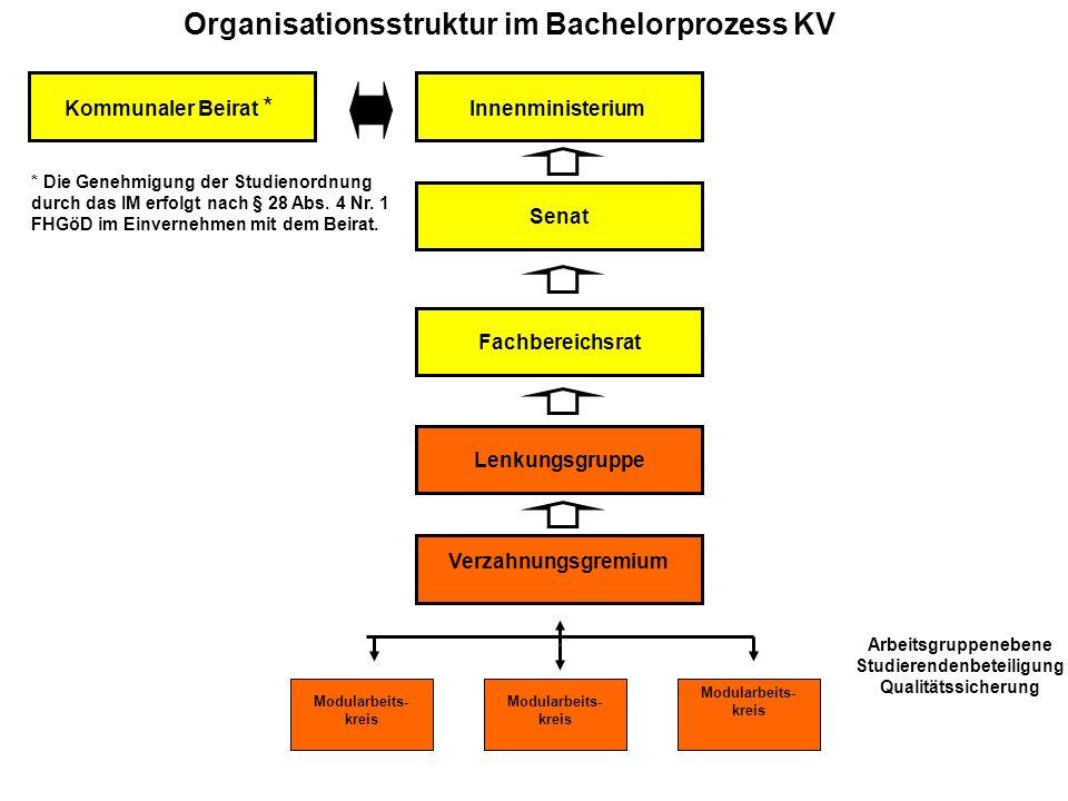 Organisationsstruktur im Bachelorprozess KV Arbeitsgruppenebene Studierendenbeteiligung Qualitätssicherung Modularbeits- kreis Lenkungsgruppe Fachbere