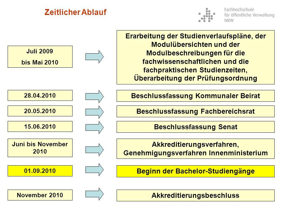 Juli 2009 bis Mai 2010 01.09.2010 Erarbeitung der Studienverlaufspläne, der Modulübersichten und der Modulbeschreibungen für die fachwissenschaftliche