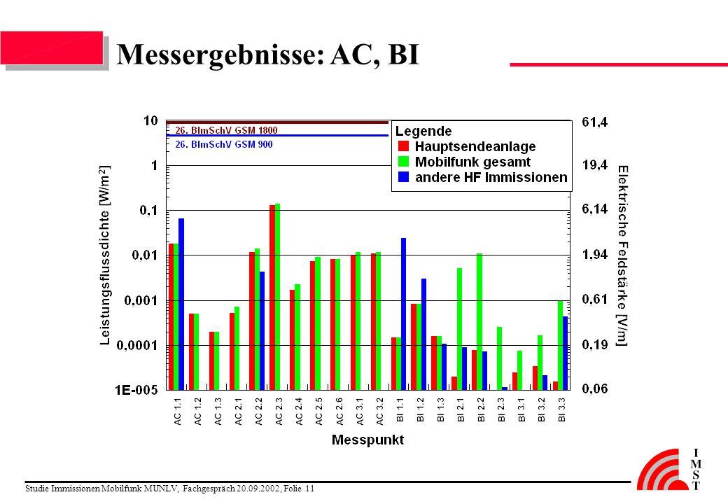 Studie Immissionen Mobilfunk MUNLV, Fachgespräch 20.09.2002, Folie 11 Messergebnisse: AC, BI