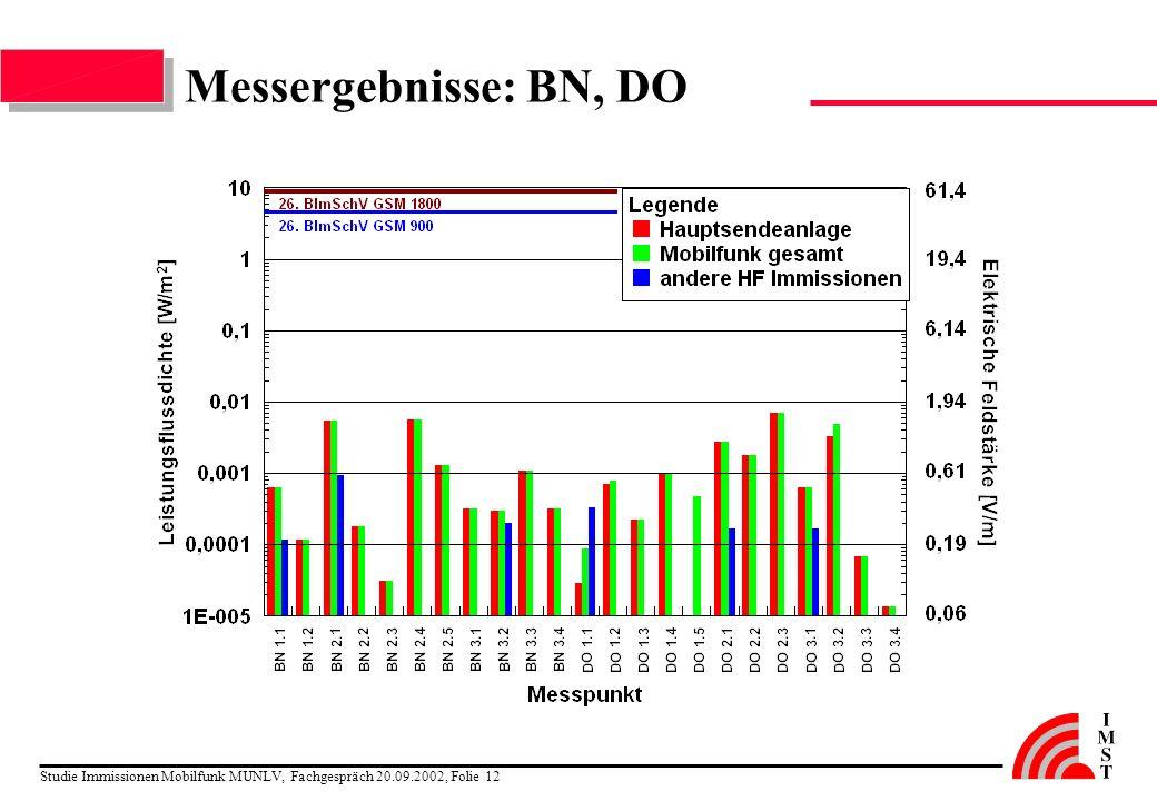 Studie Immissionen Mobilfunk MUNLV, Fachgespräch 20.09.2002, Folie 12 Messergebnisse: BN, DO