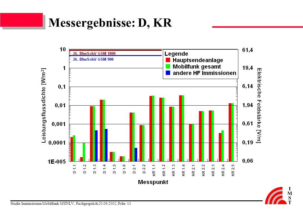 Studie Immissionen Mobilfunk MUNLV, Fachgespräch 20.09.2002, Folie 13 Messergebnisse: D, KR
