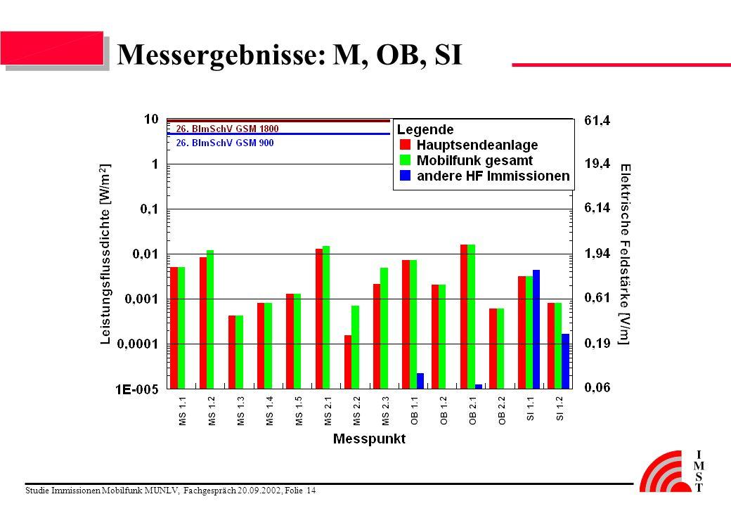 Studie Immissionen Mobilfunk MUNLV, Fachgespräch 20.09.2002, Folie 14 Messergebnisse: M, OB, SI