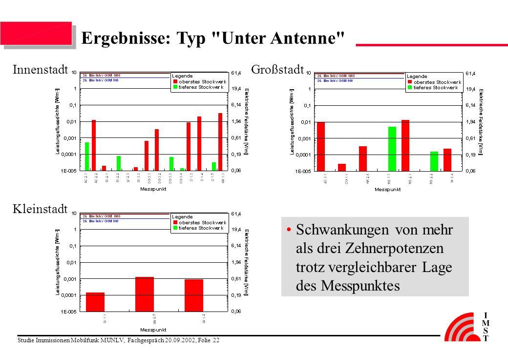 Studie Immissionen Mobilfunk MUNLV, Fachgespräch 20.09.2002, Folie 22 Ergebnisse: Typ