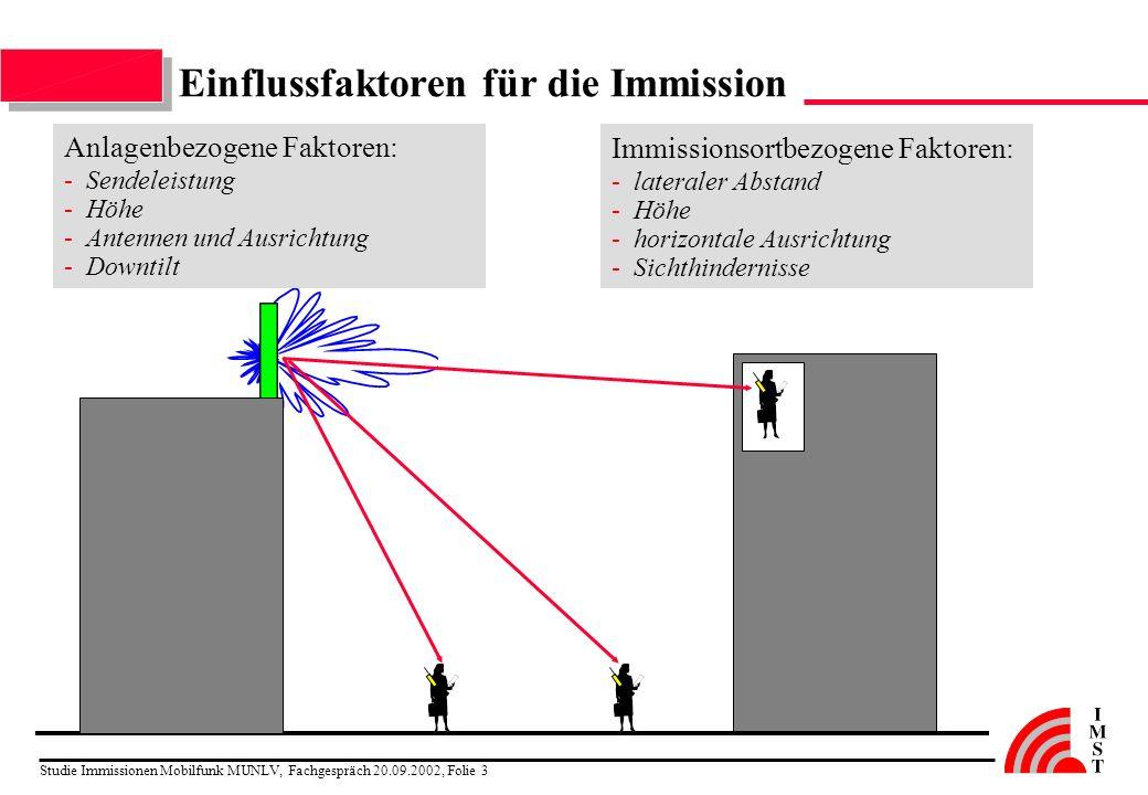 Studie Immissionen Mobilfunk MUNLV, Fachgespräch 20.09.2002, Folie 3 Einflussfaktoren für die Immission Anlagenbezogene Faktoren: -Sendeleistung -Höhe