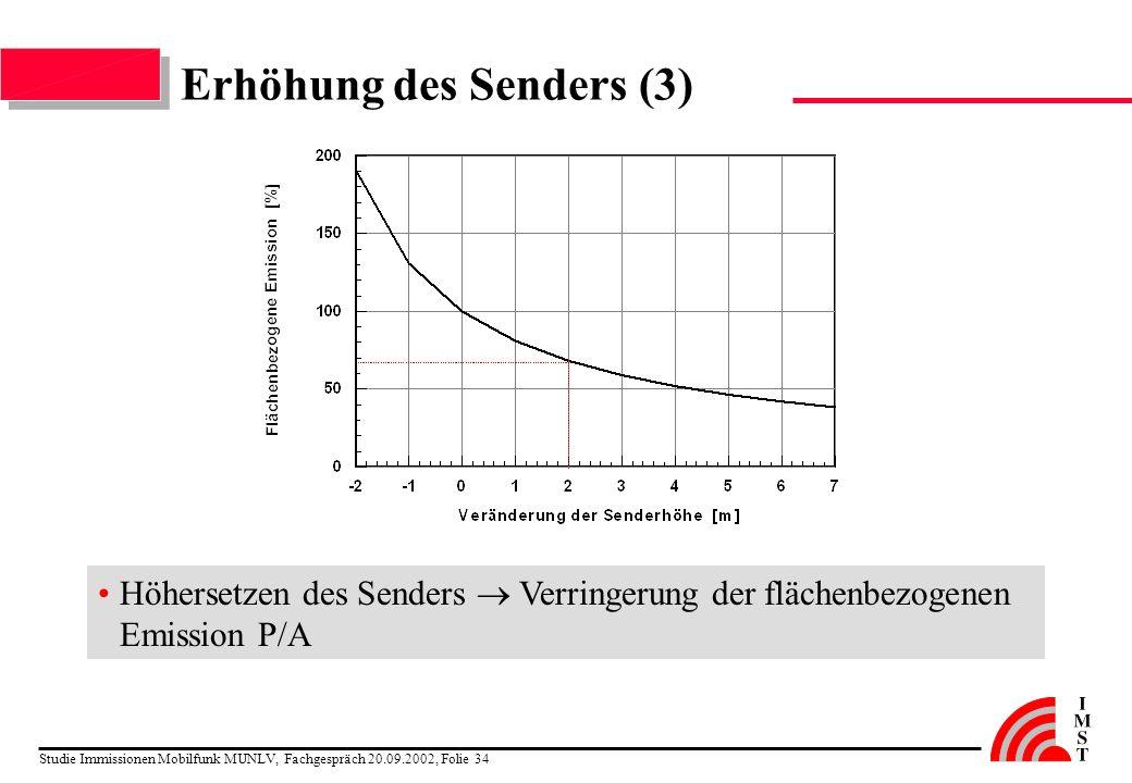 Studie Immissionen Mobilfunk MUNLV, Fachgespräch 20.09.2002, Folie 34 Erhöhung des Senders (3) Höhersetzen des Senders Verringerung der flächenbezogen