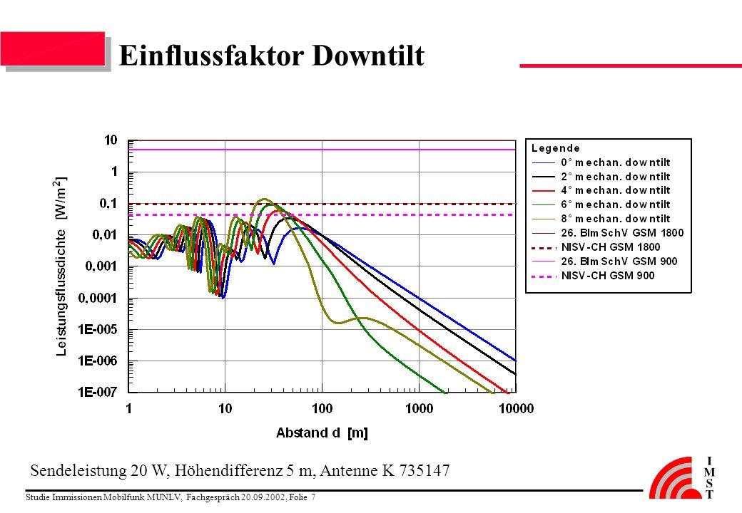 Studie Immissionen Mobilfunk MUNLV, Fachgespräch 20.09.2002, Folie 7 Einflussfaktor Downtilt Sendeleistung 20 W, Höhendifferenz 5 m, Antenne K 735147