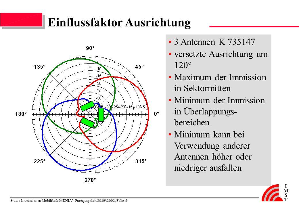 Studie Immissionen Mobilfunk MUNLV, Fachgespräch 20.09.2002, Folie 8 Einflussfaktor Ausrichtung 3 Antennen K 735147 versetzte Ausrichtung um 120° Maxi