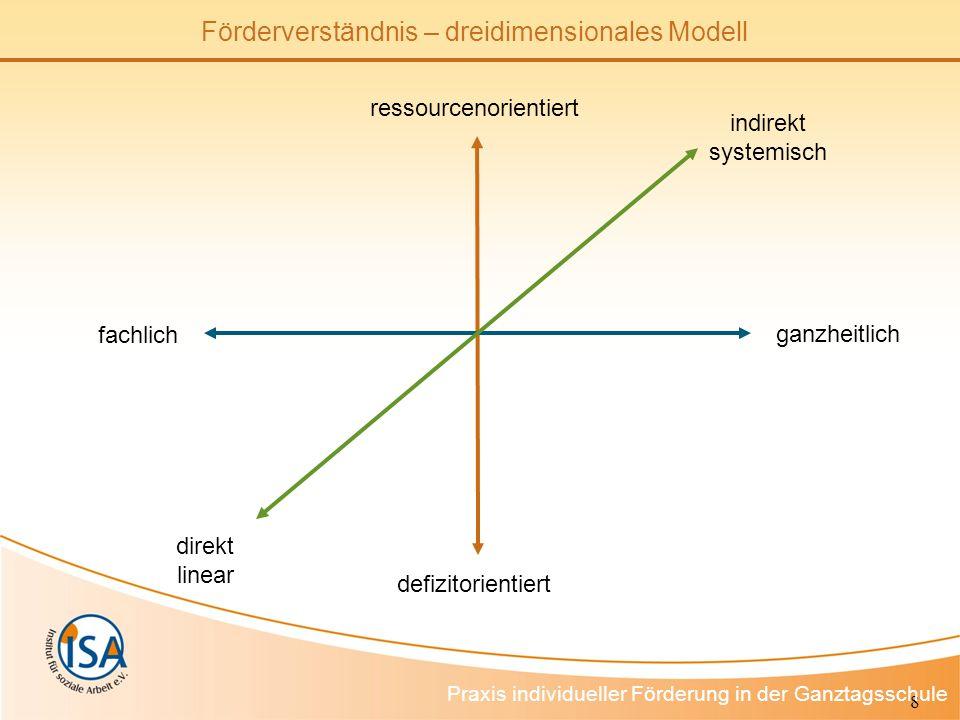 8 Förderverständnis – dreidimensionales Modell Praxis individueller Förderung in der Ganztagsschule fachlich ganzheitlich direkt linear indirekt systemisch defizitorientiert ressourcenorientiert