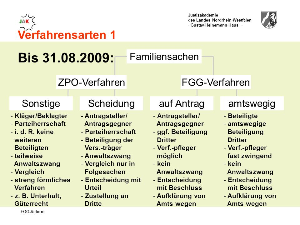 Justizakademie des Landes Nordrhein-Westfalen - Gustav-Heinemann-Haus - FGG-Reform Verfahrensarten 1 Bis 31.08.2009: ZPO-VerfahrenFGG-Verfahren Familiensachen SonstigeScheidungauf Antragamtswegig - Kläger/Beklagter - Parteiherrschaft - i.