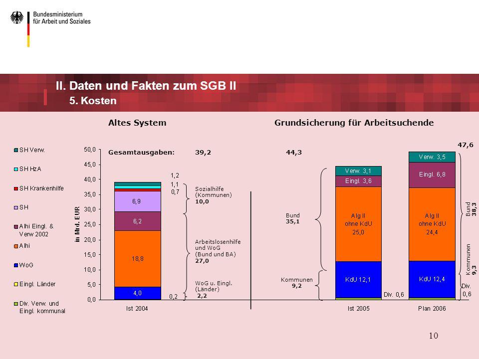 10 II.Daten und Fakten zum SGB II 5.