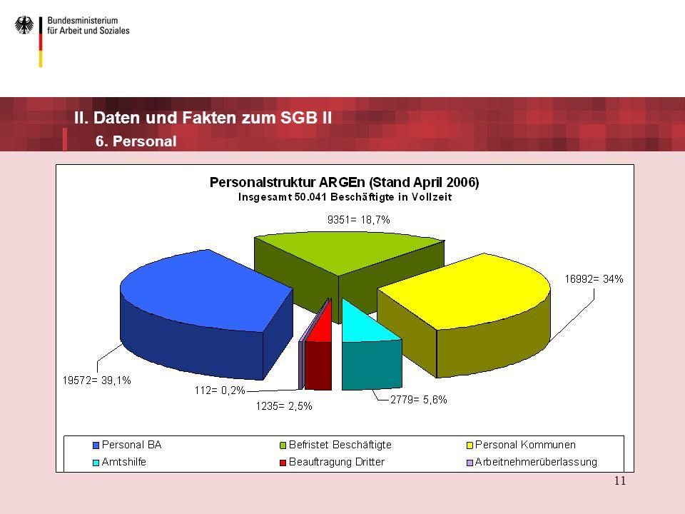 11 II. Daten und Fakten zum SGB II 6. Personal