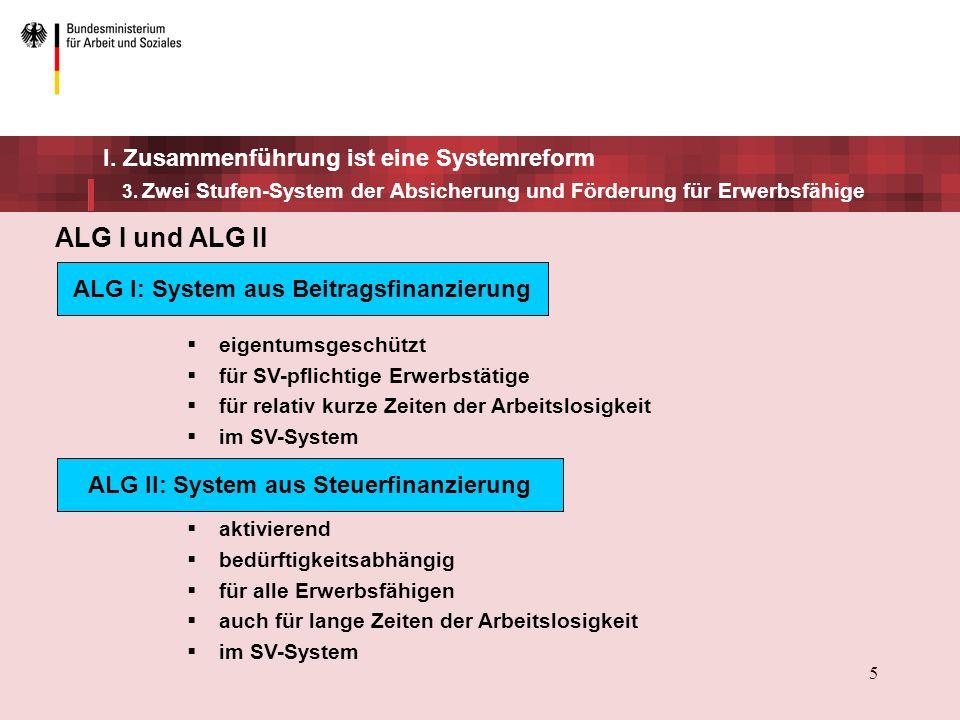 5 ALG I und ALG II eigentumsgeschützt für SV-pflichtige Erwerbstätige für relativ kurze Zeiten der Arbeitslosigkeit im SV-System aktivierend bedürftigkeitsabhängig für alle Erwerbsfähigen auch für lange Zeiten der Arbeitslosigkeit im SV-System ALG I: System aus Beitragsfinanzierung ALG II: System aus Steuerfinanzierung I.