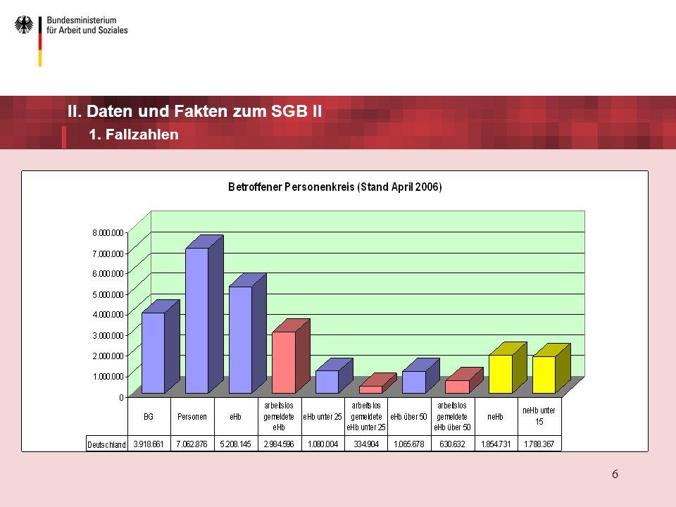 6 II. Daten und Fakten zum SGB II 1. Fallzahlen