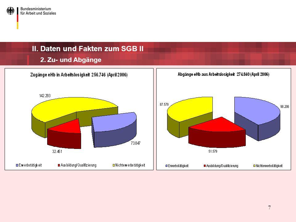 8 II.Daten und Fakten zum SGB II 3. Förderung In 2005 traten 1,68 Mio.