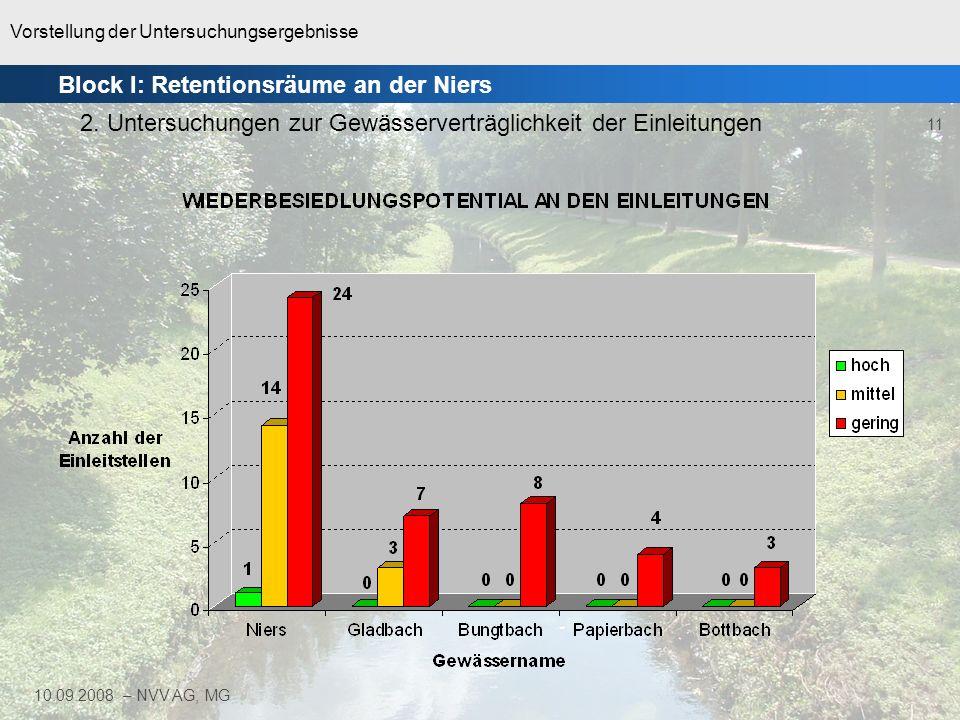 Vorstellung der Untersuchungsergebnisse 11 10.09.2008 – NVV AG, MG Block I: Retentionsräume an der Niers 2. Untersuchungen zur Gewässerverträglichkeit