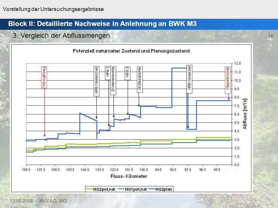 Vorstellung der Untersuchungsergebnisse 17 10.09.2008 – NVV AG, MG Modelltechnische Abbildung der erforderlichen Becken im Hauptschluss und mit linearen Drosselfunktionen Durchführung der Simulation mit HQ2 / HQ1 Vergleich der Abflussmengen mit HQ1potnat / HQ2potnat erforderlich: 455 Tm 3 vorhanden: 290 Tm 3 Neubau: 170 Tm 3 Block II: Detaillierte Nachweise in Anlehnung an BWK M3 4.