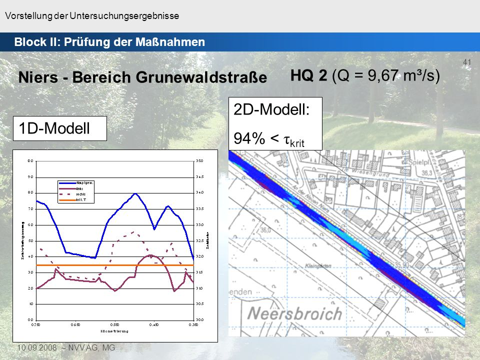 Vorstellung der Untersuchungsergebnisse 42 10.09.2008 – NVV AG, MG 2D-Modell: 99,7% < τ krit HQ 2 (Q = 13,62 m³/s) 1D-Modell Niers - Bereich Lackbenden Block II: Prüfung der Maßnahmen