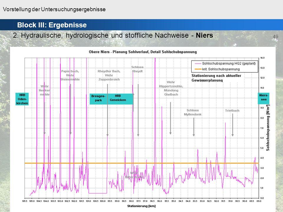 Vorstellung der Untersuchungsergebnisse 49 10.09.2008 – NVV AG, MG 2. Hydraulische, hydrologische und stoffliche Nachweise - Niers Block III: Ergebnis