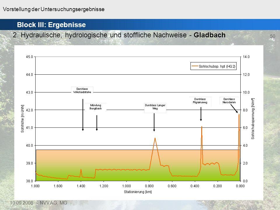 Vorstellung der Untersuchungsergebnisse 50 10.09.2008 – NVV AG, MG Block III: Ergebnisse 2. Hydraulische, hydrologische und stoffliche Nachweise - Gla