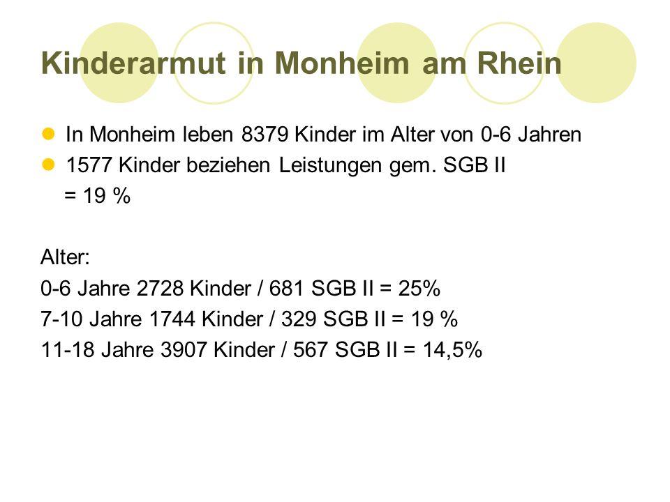 Kinderarmut in Monheim am Rhein In Monheim leben 8379 Kinder im Alter von 0-6 Jahren 1577 Kinder beziehen Leistungen gem. SGB II = 19 % Alter: 0-6 Jah