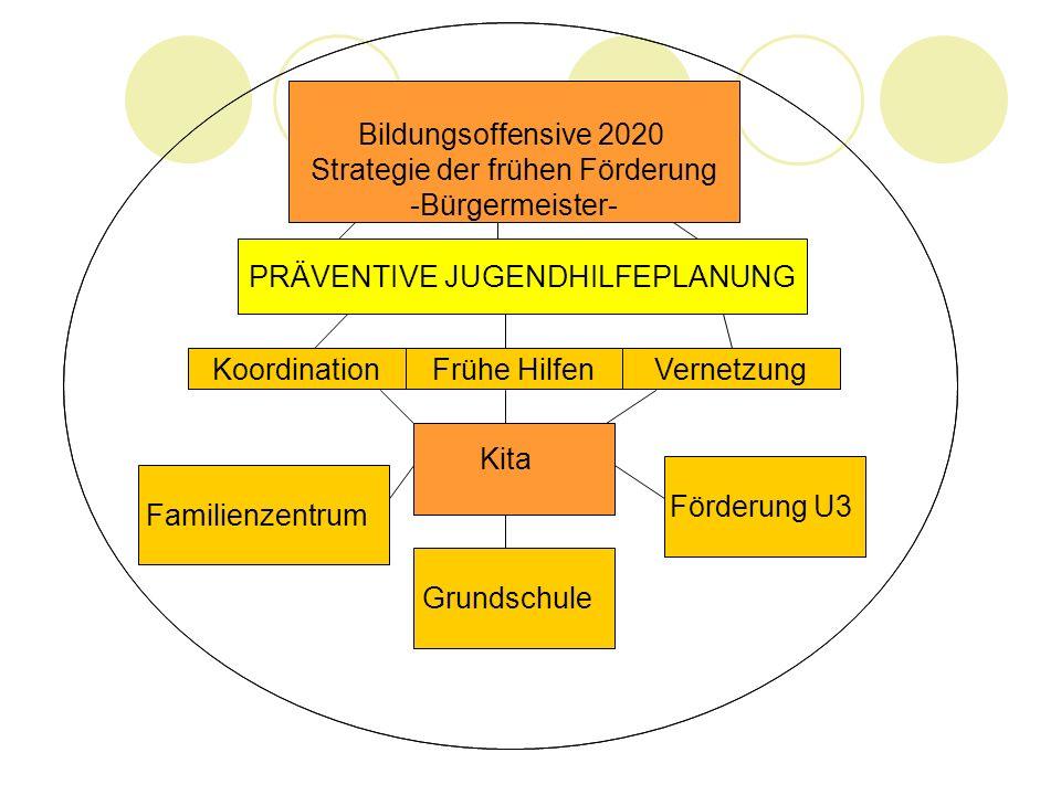 Strategie der frühen Förderung -Bürgermeister- Kita Grundschule Förderung U3 Familienzentrum VernetzungFrühe HilfenKoordination PRÄVENTIVE JUGENDHILFE
