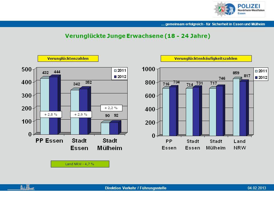 … gemeinsam erfolgreich - für Sicherheit in Essen und Mülheim Essen, 11.11.2011 Direktion Verkehr / Führungsstelle04.02.2013 Verunglückte Junge Erwachsene (18 - 24 Jahre) Verunglücktenzahlen Land NRW - 4,7 % + 2,8 %+ 2,9 % + 2,2 % Verunglücktenhäufigkeitszahlen