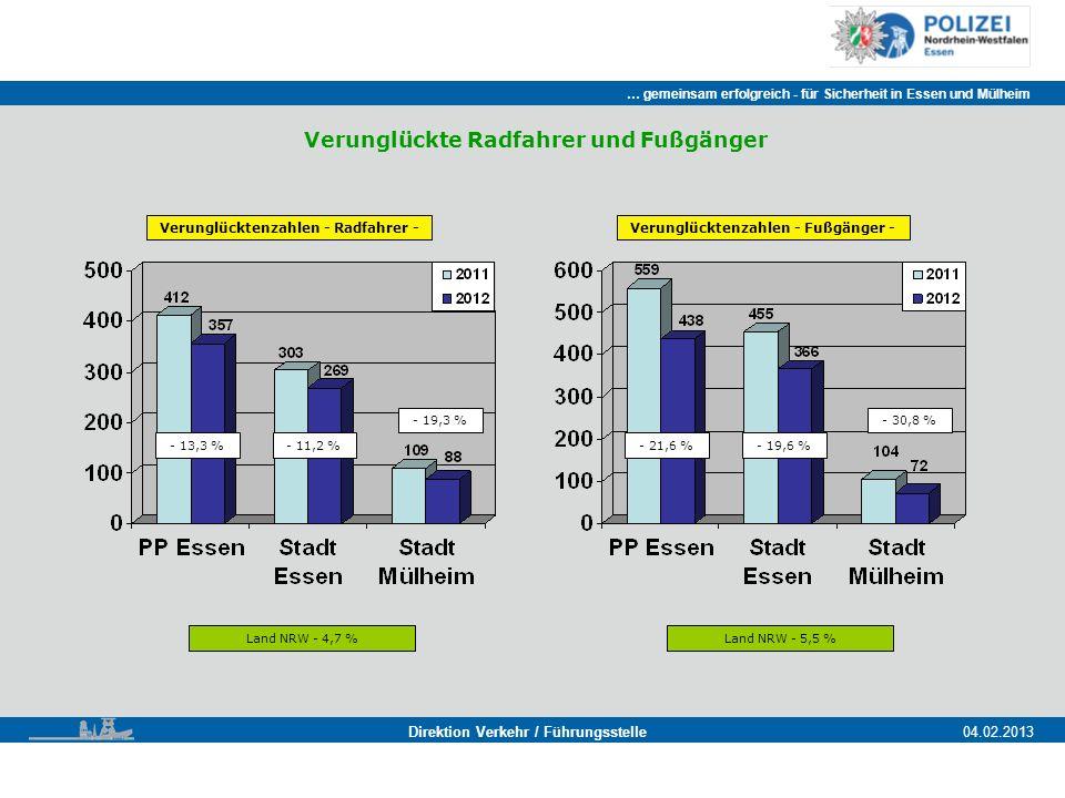 … gemeinsam erfolgreich - für Sicherheit in Essen und Mülheim Essen, 11.11.2011 Direktion Verkehr / Führungsstelle04.02.2013 Verunglückte Radfahrer und Fußgänger Verunglücktenzahlen - Radfahrer - Land NRW - 4,7 % - 13,3 %- 11,2 % - 19,3 % Verunglücktenzahlen - Fußgänger - Land NRW - 5,5 % - 21,6 %- 19,6 % - 30,8 %