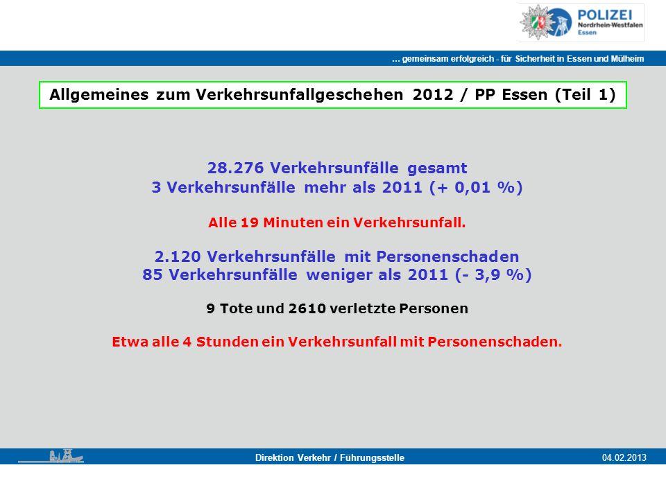 … gemeinsam erfolgreich - für Sicherheit in Essen und Mülheim Essen, 11.11.2011 Direktion Verkehr / Führungsstelle04.02.2013 Allgemeines zum Verkehrsunfallgeschehen 2012 / PP Essen (Teil 1) 28.276 Verkehrsunfälle gesamt 3 Verkehrsunfälle mehr als 2011 (+ 0,01 %) Alle 19 Minuten ein Verkehrsunfall.