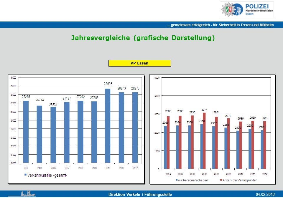 … gemeinsam erfolgreich - für Sicherheit in Essen und Mülheim Essen, 11.11.2011 Direktion Verkehr / Führungsstelle04.02.2013 Jahresvergleiche (grafische Darstellung) PP Essen