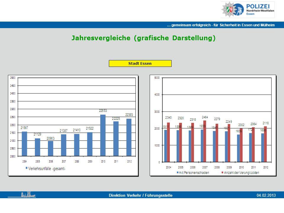 … gemeinsam erfolgreich - für Sicherheit in Essen und Mülheim Essen, 11.11.2011 Direktion Verkehr / Führungsstelle04.02.2013 Jahresvergleiche (grafische Darstellung) Stadt Essen