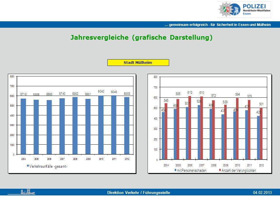 … gemeinsam erfolgreich - für Sicherheit in Essen und Mülheim Essen, 11.11.2011 Direktion Verkehr / Führungsstelle04.02.2013 Jahresvergleiche (grafische Darstellung) Stadt Mülheim