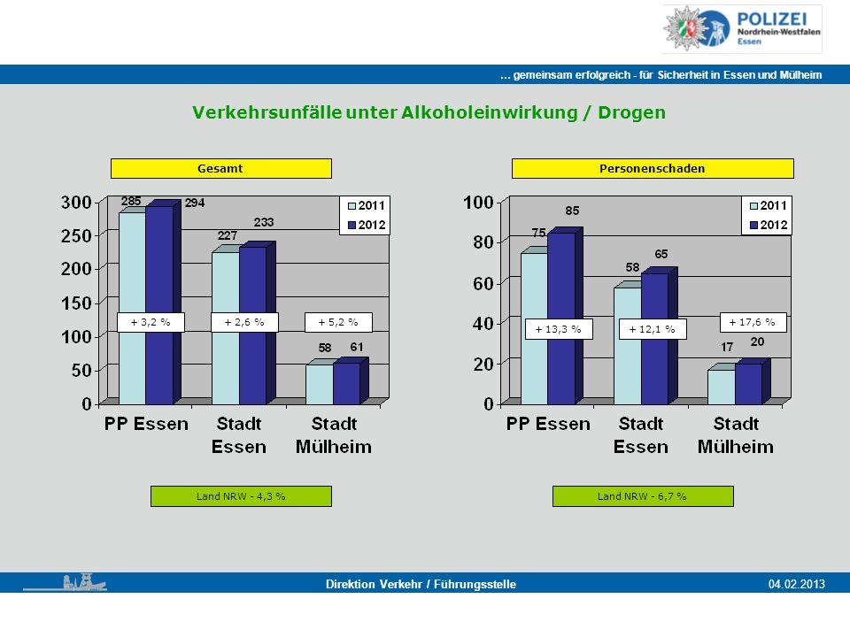 … gemeinsam erfolgreich - für Sicherheit in Essen und Mülheim Essen, 11.11.2011 Direktion Verkehr / Führungsstelle04.02.2013 Gesamt + 3,2 % Land NRW - 4,3 % + 2,6 %+ 5,2 % Personenschaden Land NRW - 6,7 % + 13,3 %+ 12,1 % + 17,6 % Verkehrsunfälle unter Alkoholeinwirkung / Drogen