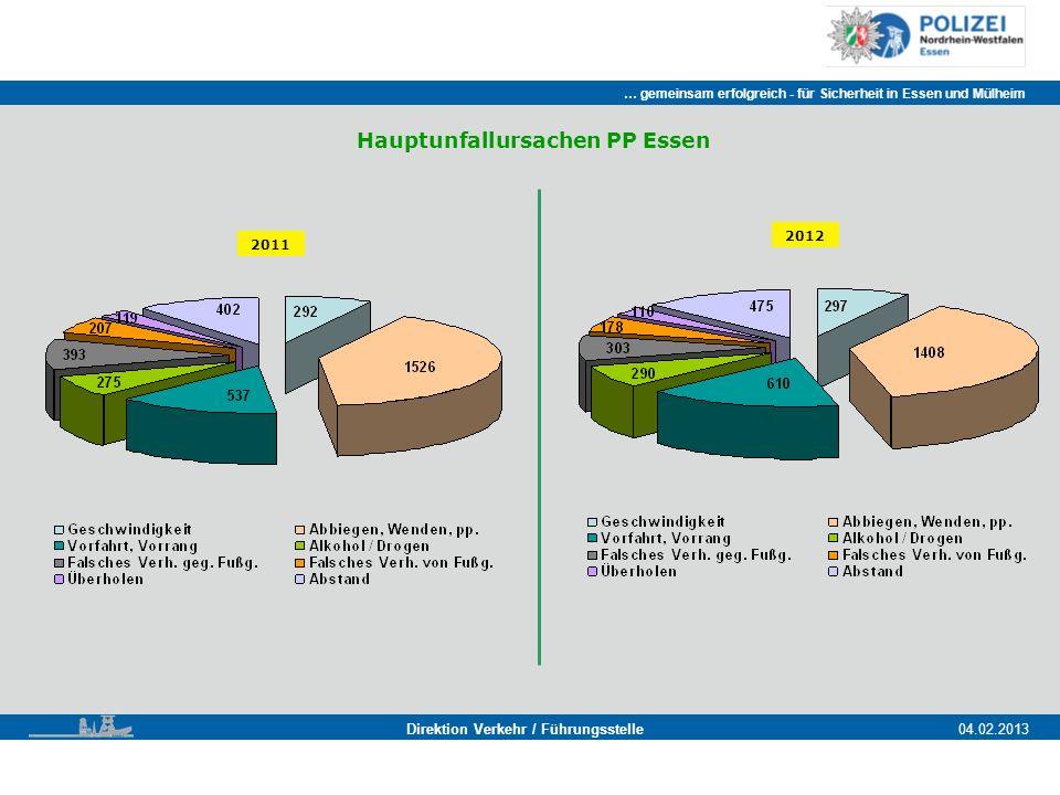 … gemeinsam erfolgreich - für Sicherheit in Essen und Mülheim Essen, 11.11.2011 Direktion Verkehr / Führungsstelle04.02.2013 Hauptunfallursachen PP Essen 2011 2012