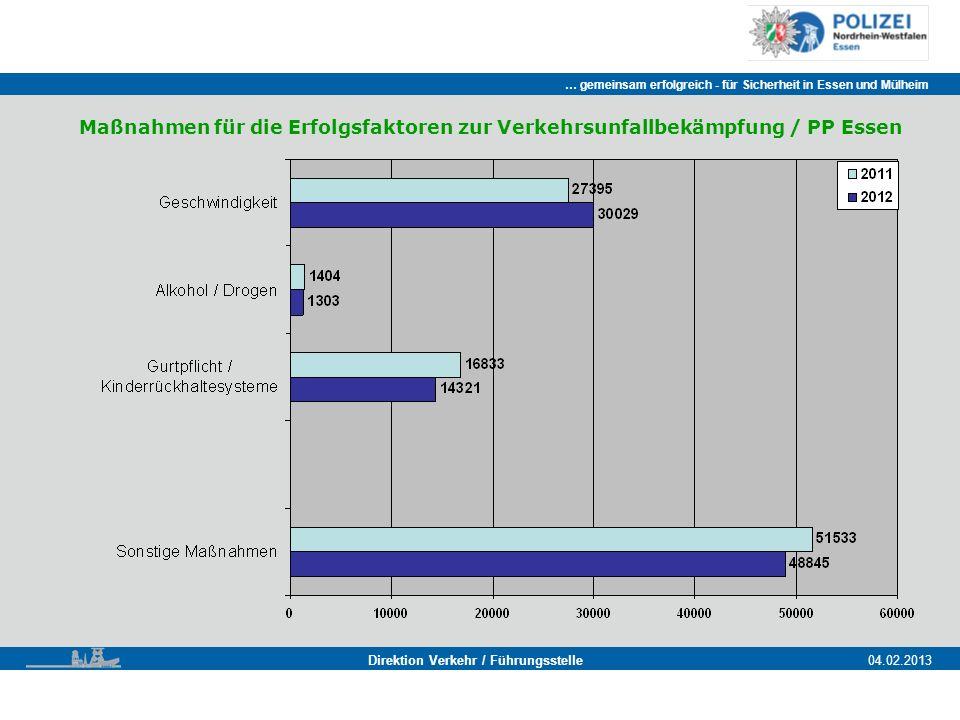 … gemeinsam erfolgreich - für Sicherheit in Essen und Mülheim Essen, 11.11.2011 Direktion Verkehr / Führungsstelle04.02.2013 Maßnahmen für die Erfolgsfaktoren zur Verkehrsunfallbekämpfung / PP Essen