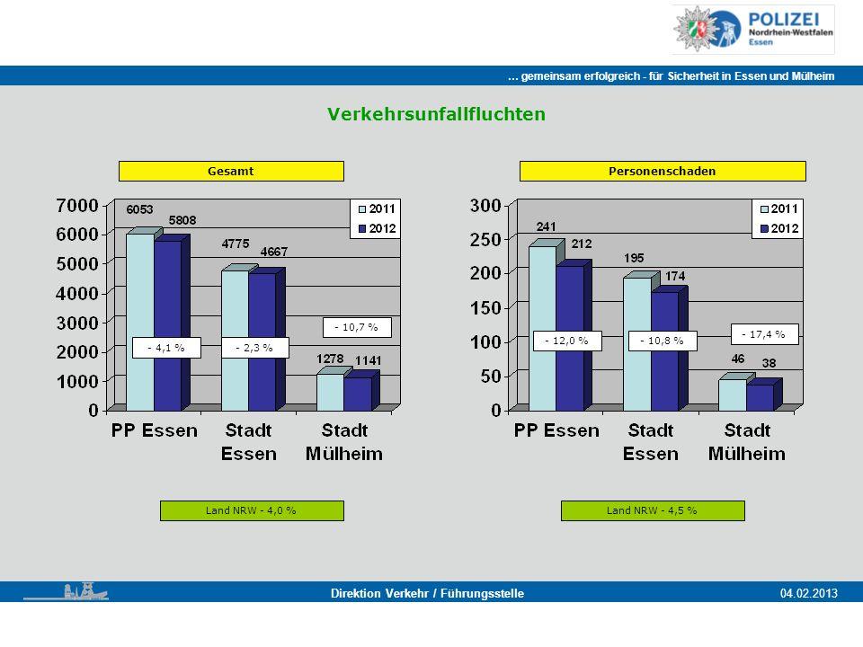 … gemeinsam erfolgreich - für Sicherheit in Essen und Mülheim Essen, 11.11.2011 Direktion Verkehr / Führungsstelle04.02.2013 Gesamt - 4,1 % Land NRW - 4,0 % - 2,3 % - 10,7 % Personenschaden Land NRW - 4,5 % - 12,0 %- 10,8 % - 17,4 % Verkehrsunfallfluchten