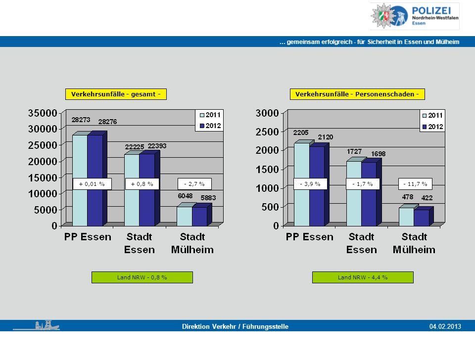 … gemeinsam erfolgreich - für Sicherheit in Essen und Mülheim Essen, 11.11.2011 Direktion Verkehr / Führungsstelle04.02.2013 Verkehrsunfälle - gesamt - + 0,01 % Land NRW - 0,8 % + 0,8 %- 2,7 % Verkehrsunfälle - Personenschaden - Land NRW - 4,4 % - 3,9 %- 1,7 %- 11,7 %