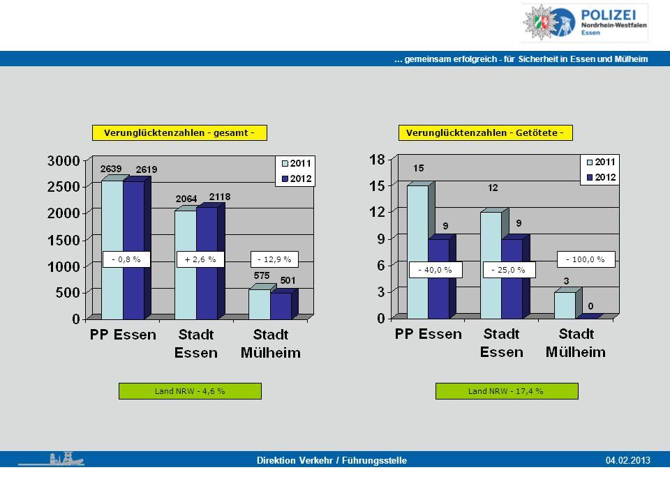 … gemeinsam erfolgreich - für Sicherheit in Essen und Mülheim Essen, 11.11.2011 Direktion Verkehr / Führungsstelle04.02.2013 Verunglücktenzahlen - gesamt - - 0,8 % Land NRW - 4,6 % + 2,6 %- 12,9 % Verunglücktenzahlen - Getötete - Land NRW - 17,4 % - 40,0 %- 25,0 % - 100,0 %