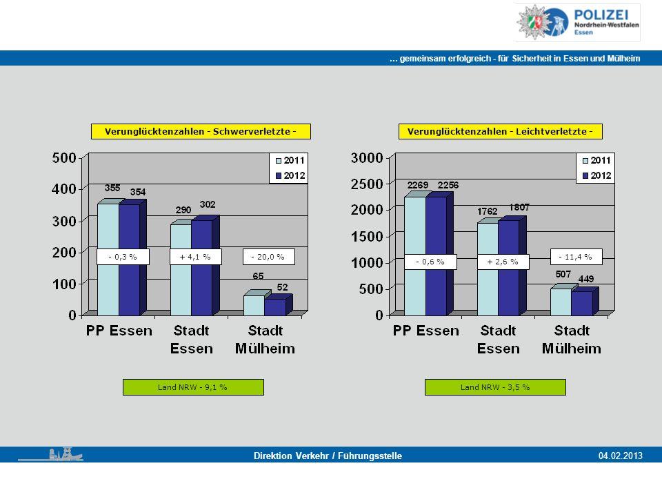 … gemeinsam erfolgreich - für Sicherheit in Essen und Mülheim Essen, 11.11.2011 Direktion Verkehr / Führungsstelle04.02.2013 Verunglücktenzahlen - Schwerverletzte - Land NRW - 9,1 % - 0,3 %+ 4,1 %- 20,0 % Verunglücktenzahlen - Leichtverletzte - Land NRW - 3,5 % - 0,6 %+ 2,6 % - 11,4 %