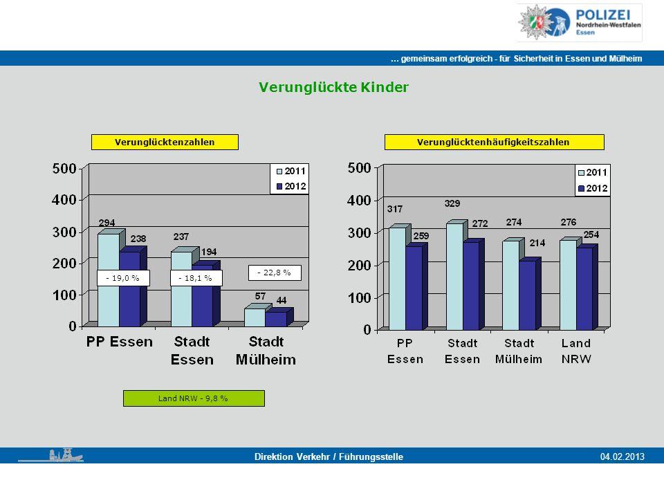 … gemeinsam erfolgreich - für Sicherheit in Essen und Mülheim Essen, 11.11.2011 Direktion Verkehr / Führungsstelle04.02.2013 Verunglückte Kinder Verunglücktenzahlen Land NRW - 9,8 % - 19,0 %- 18,1 % - 22,8 % Verunglücktenhäufigkeitszahlen