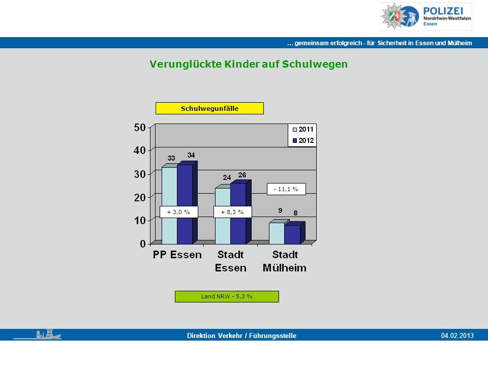 … gemeinsam erfolgreich - für Sicherheit in Essen und Mülheim Essen, 11.11.2011 Direktion Verkehr / Führungsstelle04.02.2013 Verunglückte Kinder auf Schulwegen Schulwegunfälle + 3,0 %+ 8,3 % - 11,1 % Land NRW - 5,3 %